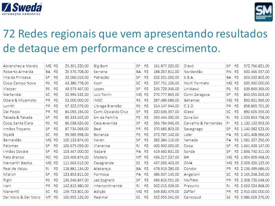 Essas 72 redes faturam R$ 50 Bilhões, e excluíndo os 3 gigantes, representam 35% do mercado.