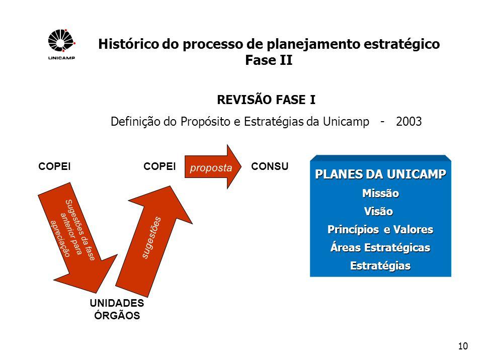 Histórico do processo de planejamento estratégico