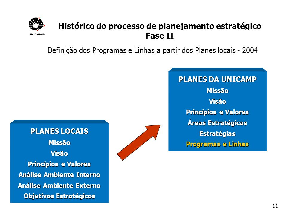 Histórico do processo de planejamento estratégico Fase II