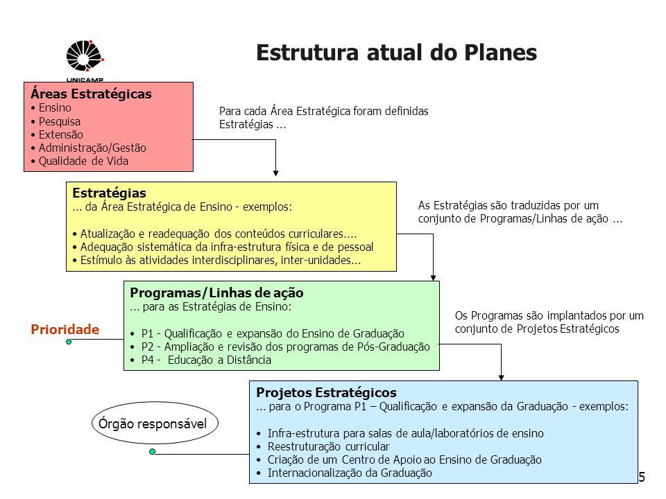 Estrutura atual do Planes