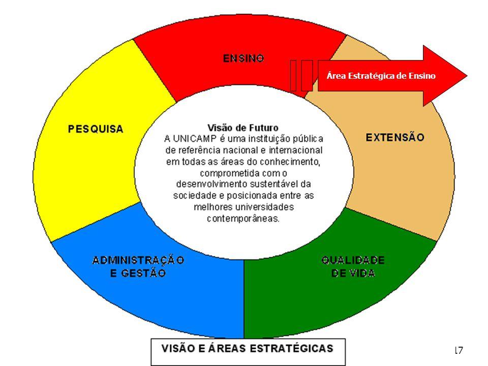Área Estratégica de Ensino