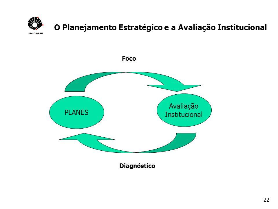 O Planejamento Estratégico e a Avaliação Institucional