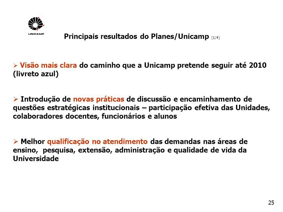 Principais resultados do Planes/Unicamp (1/4)