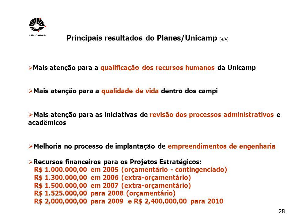 Principais resultados do Planes/Unicamp (4/4)