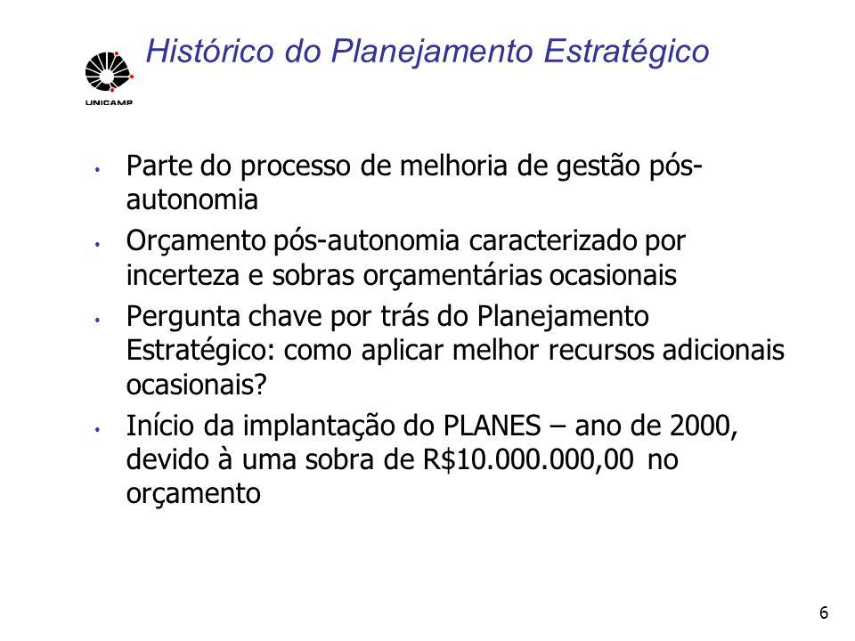 Histórico do Planejamento Estratégico