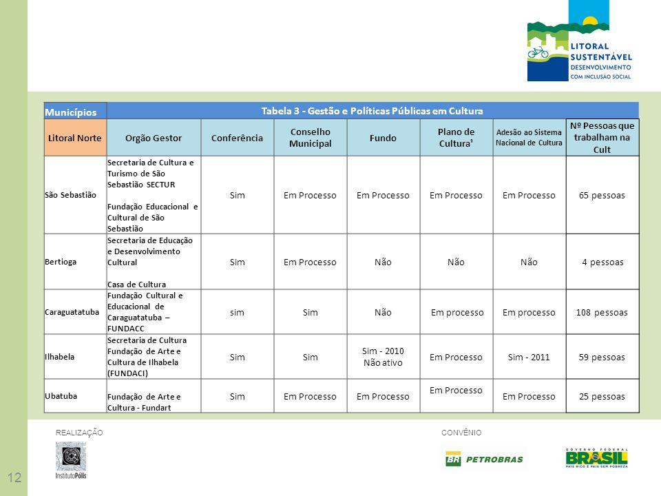 Tabela 3 - Gestão e Políticas Públicas em Cultura