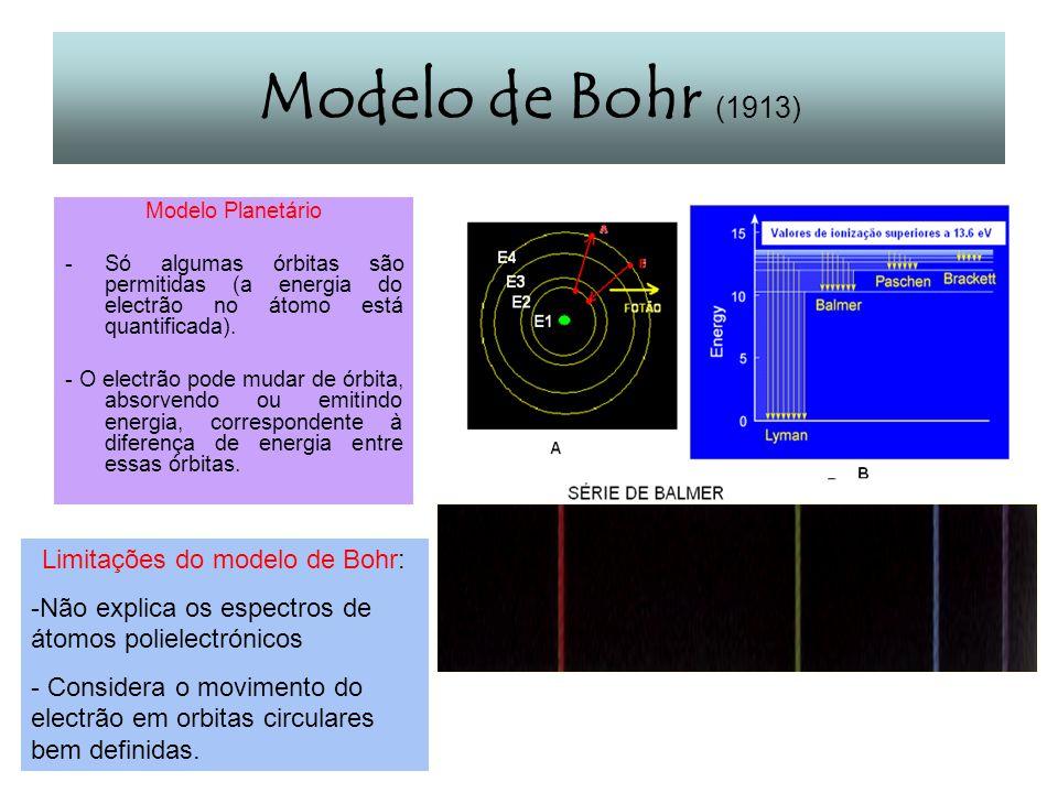 Limitações do modelo de Bohr: