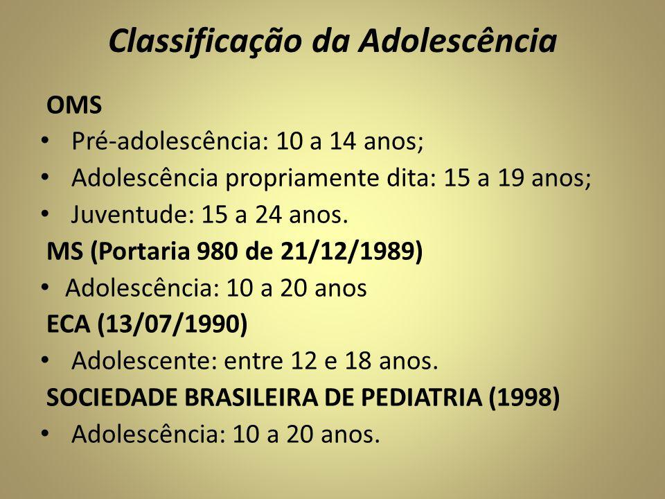 Classificação da Adolescência