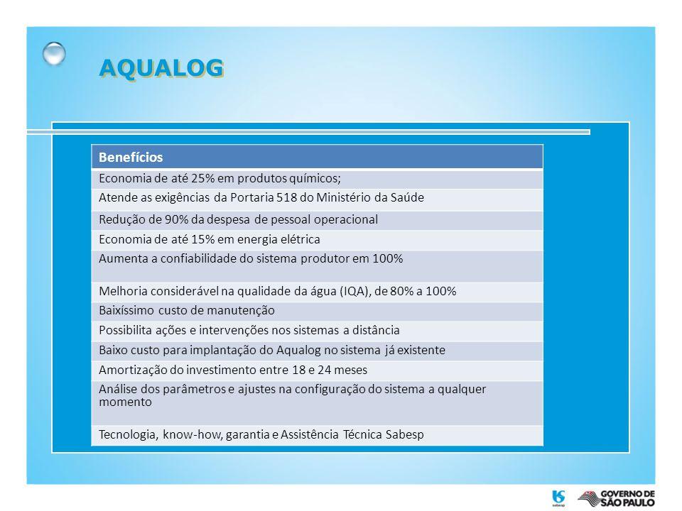 AQUALOG Benefícios Economia de até 25% em produtos químicos;