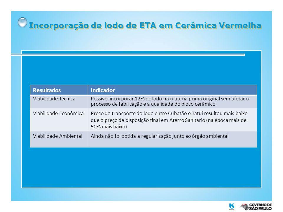 Incorporação de lodo de ETA em Cerâmica Vermelha