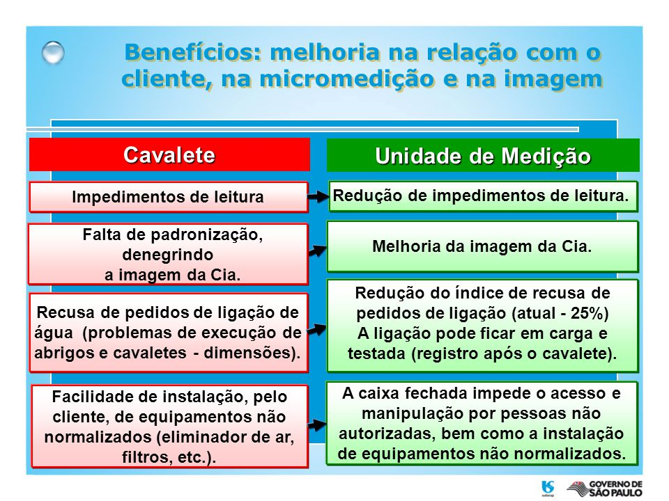 Benefícios: melhoria na relação com o cliente, na micromedição e na imagem