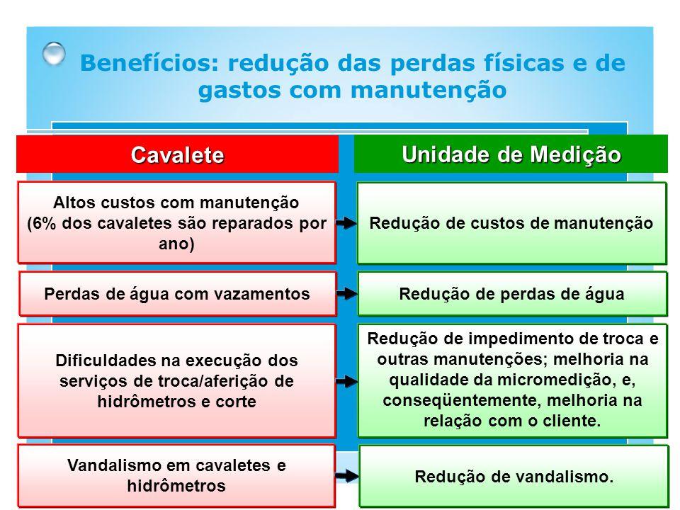 Benefícios: redução das perdas físicas e de gastos com manutenção