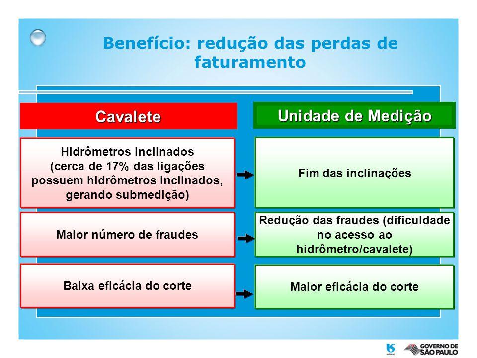 Benefício: redução das perdas de faturamento