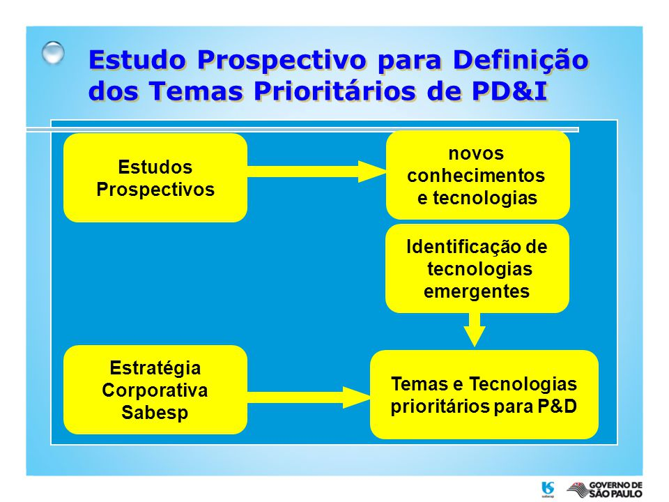 Estudo Prospectivo para Definição dos Temas Prioritários de PD&I