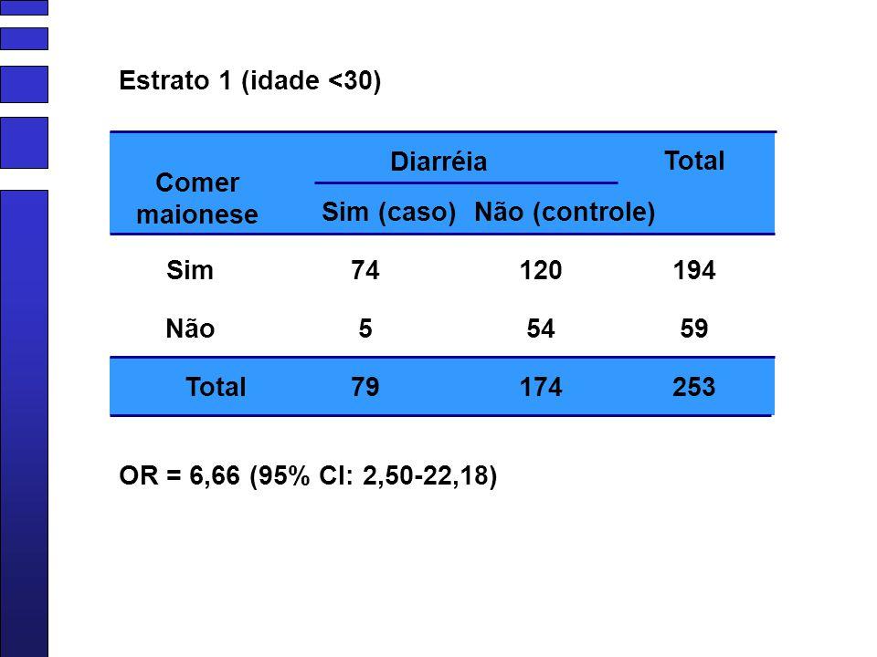 Estrato 1 (idade <30) Diarréia. Total. Comer maionese. Sim (caso) Não (controle) Sim. 74. 120.