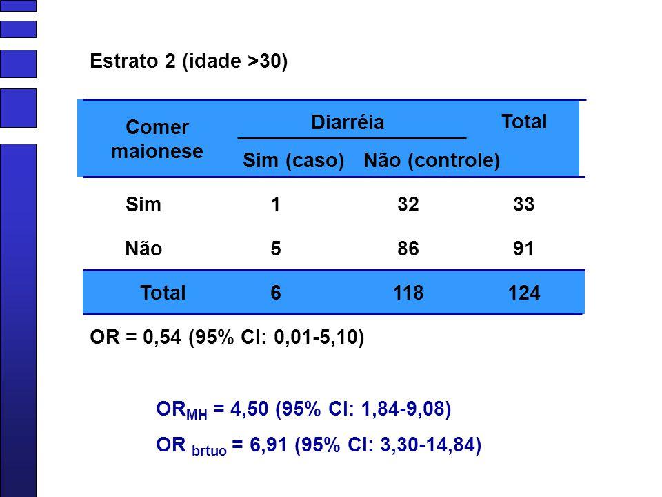 Estrato 2 (idade >30) Diarréia. Total. Comer maionese. Sim (caso) Não (controle) Sim. 1. 32.
