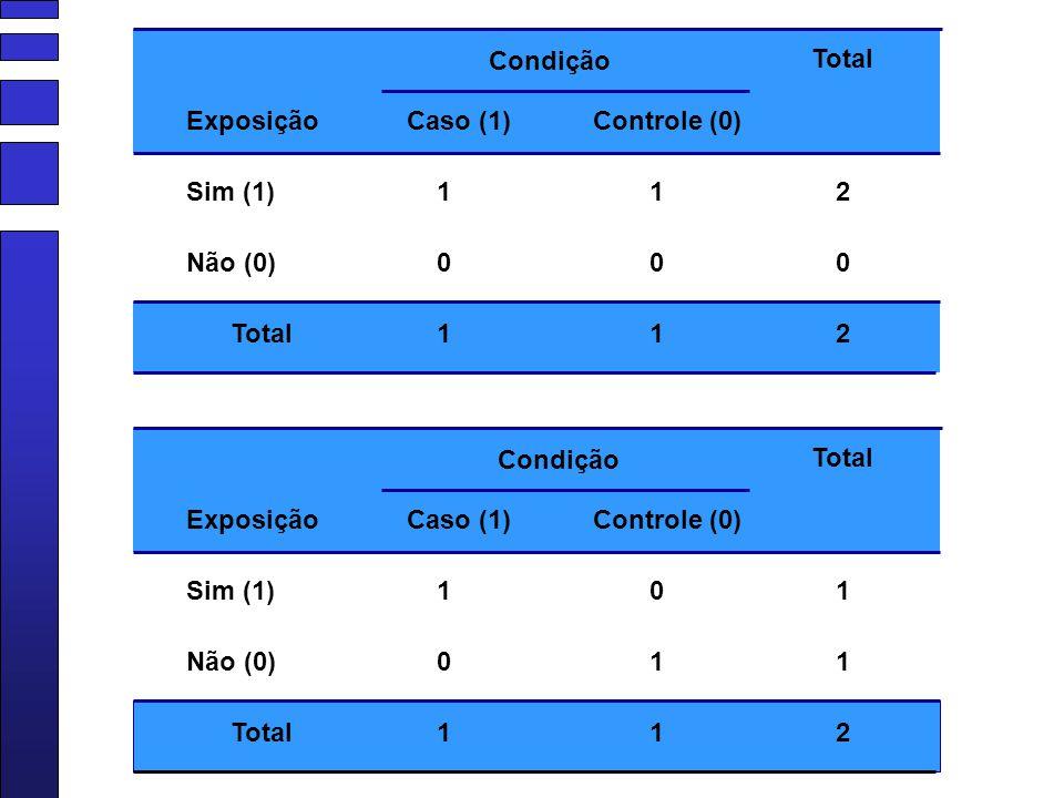 Condição Total. Exposição. Caso (1) Controle (0) Sim (1) 1. 1. 2. Não (0) Total. 1. 1. 2.