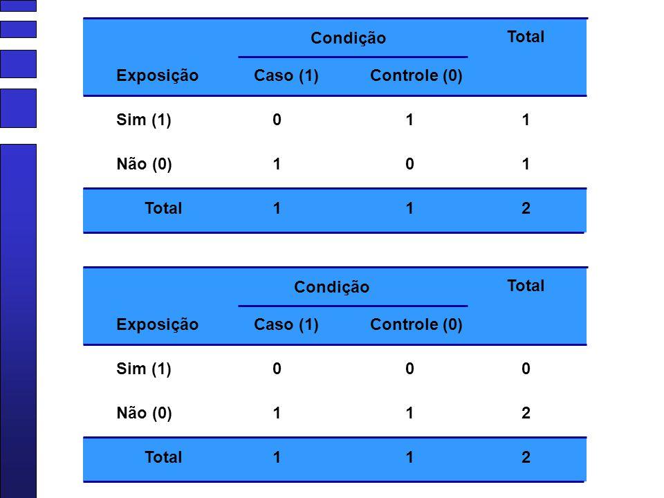Condição Total. Exposição. Caso (1) Controle (0) Sim (1) 1. 1. Não (0) 1. 1. Total. 1. 1.