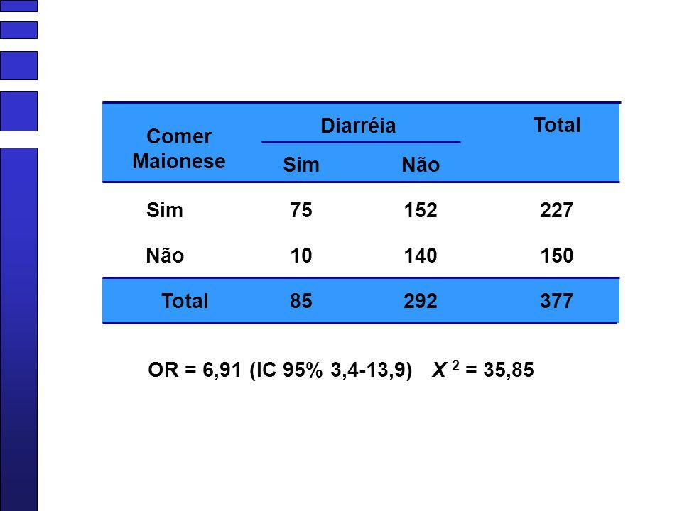 Diarréia Total. Comer Maionese. Sim. Não. Sim. 75. 152. 227. Não. 10. 140. 150. Total. 85.