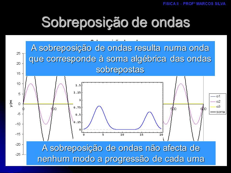 Sobreposição de ondas A sobreposição de ondas resulta numa onda que corresponde à soma algébrica das ondas sobrepostas.