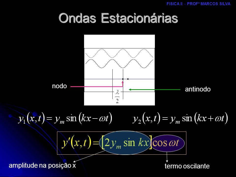 Ondas Estacionárias nodo antinodo amplitude na posição x