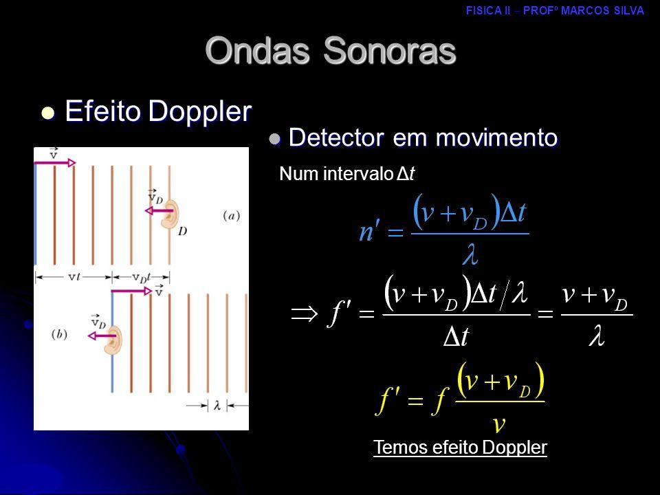 Ondas Sonoras Efeito Doppler Detector em movimento Num intervalo Δt