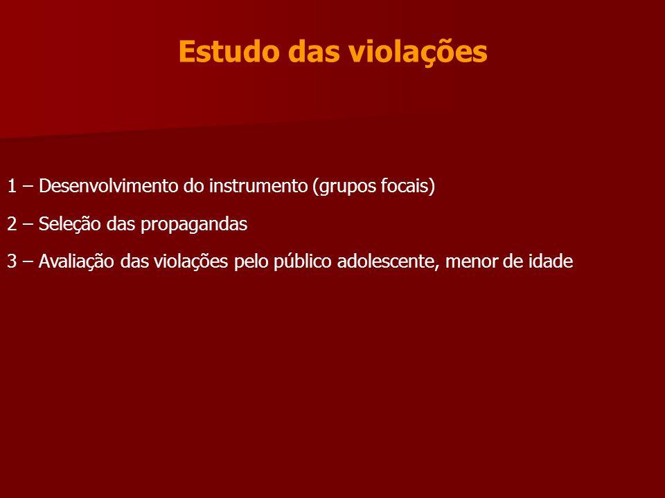 Estudo das violações 1 – Desenvolvimento do instrumento (grupos focais) 2 – Seleção das propagandas.