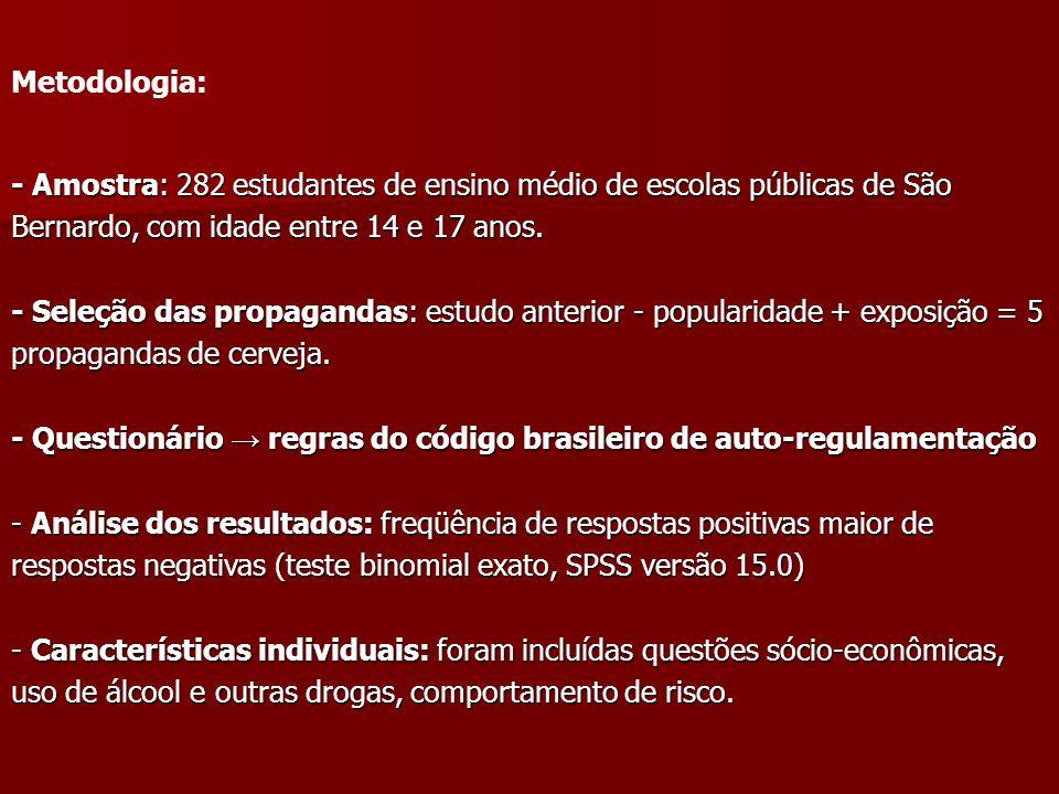 Metodologia: - Amostra: 282 estudantes de ensino médio de escolas públicas de São Bernardo, com idade entre 14 e 17 anos.