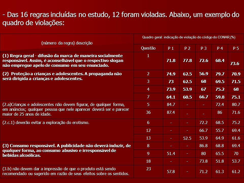 - Das 16 regras incluídas no estudo, 12 foram violadas