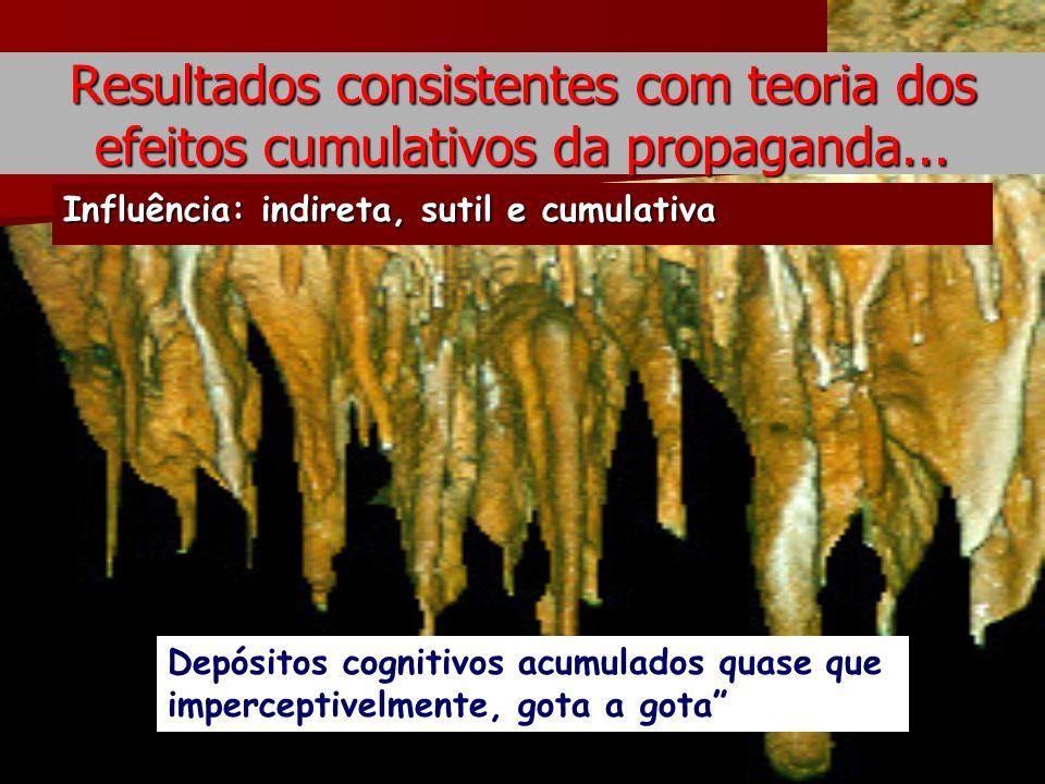 Resultados consistentes com teoria dos efeitos cumulativos da propaganda...