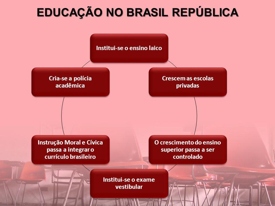 EDUCAÇÃO NO BRASIL REPÚBLICA