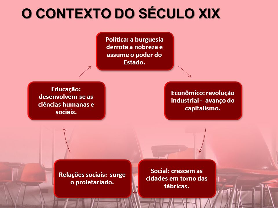 O CONTEXTO DO SÉCULO XIX