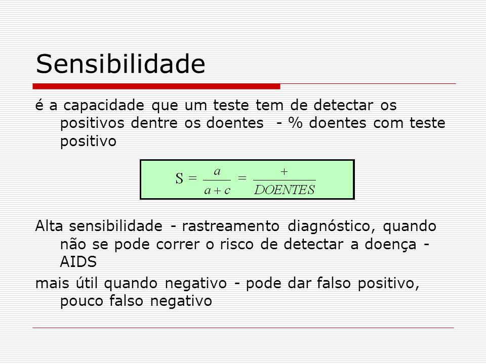 Sensibilidade é a capacidade que um teste tem de detectar os positivos dentre os doentes - % doentes com teste positivo.