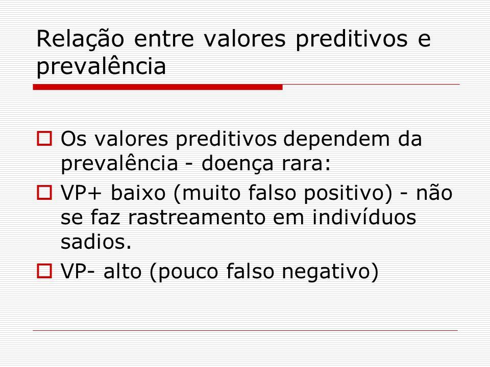 Relação entre valores preditivos e prevalência