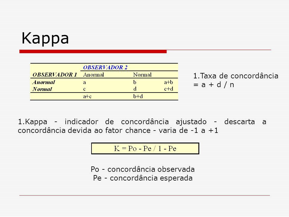 Kappa Taxa de concordância = a + d / n