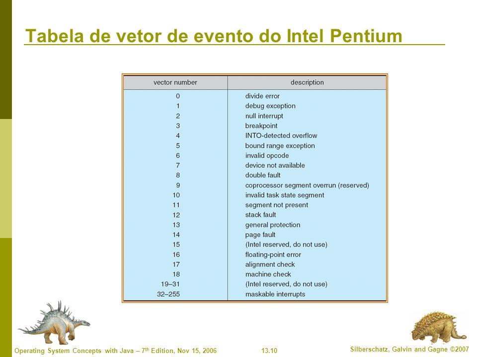 Tabela de vetor de evento do Intel Pentium