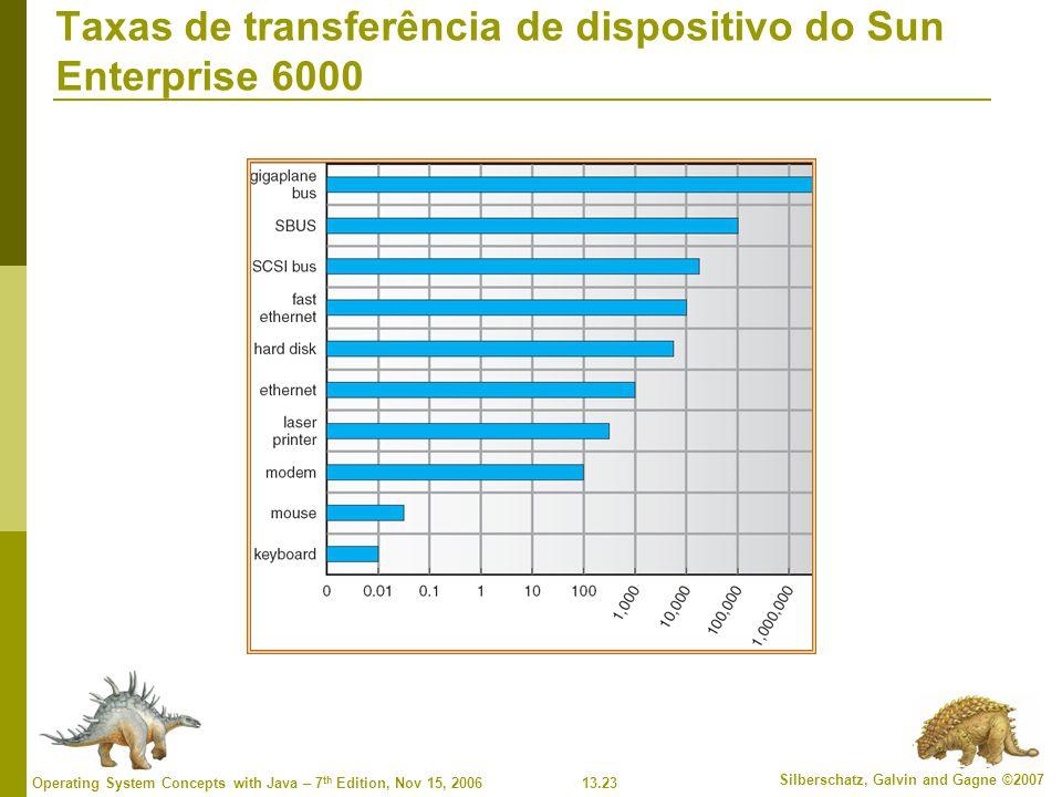 Taxas de transferência de dispositivo do Sun Enterprise 6000