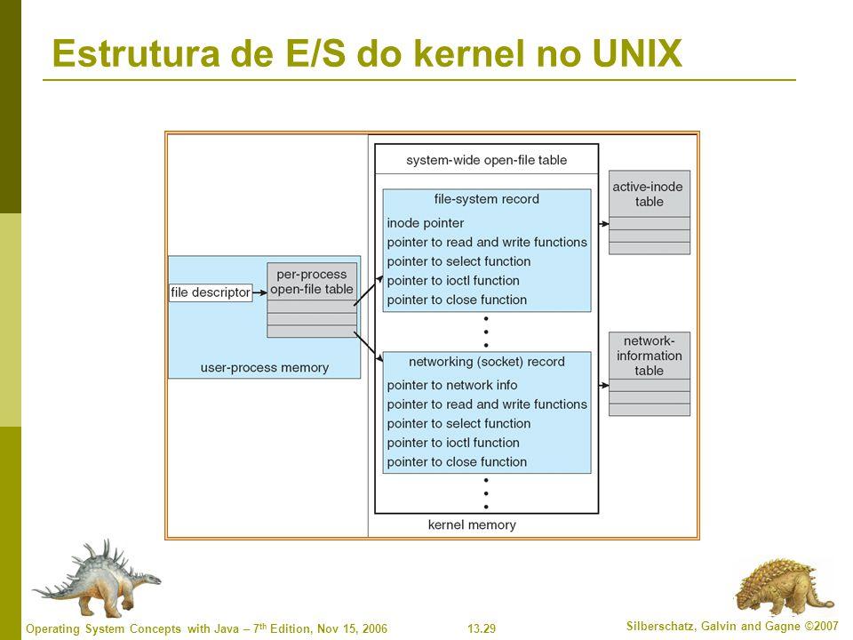Estrutura de E/S do kernel no UNIX