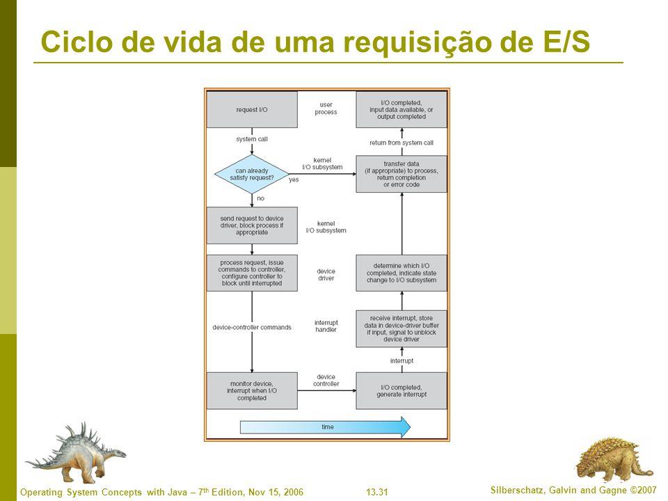 Ciclo de vida de uma requisição de E/S