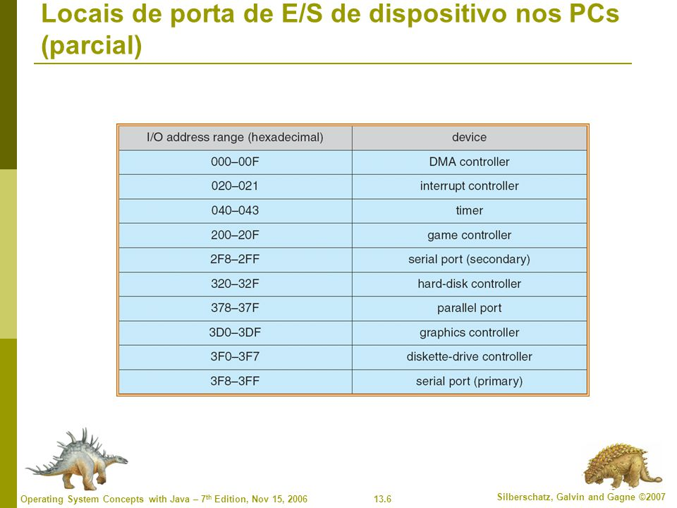 Locais de porta de E/S de dispositivo nos PCs (parcial)
