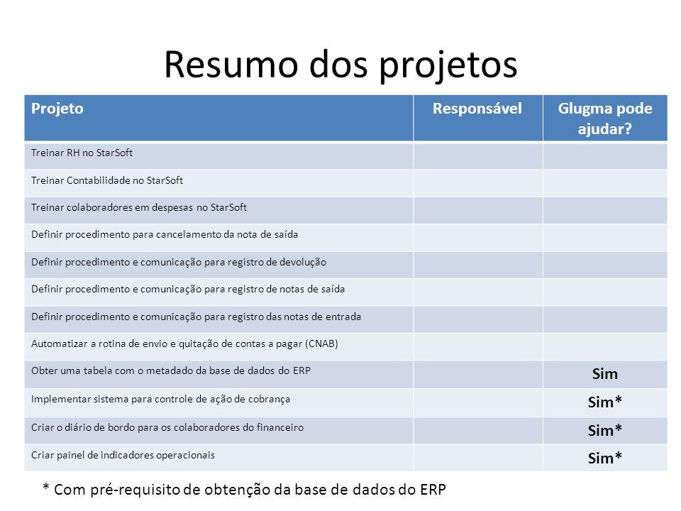 Resumo dos projetos Projeto Responsável Glugma pode ajudar Sim Sim*
