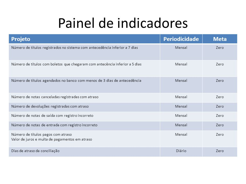 Painel de indicadores Projeto Periodicidade Meta
