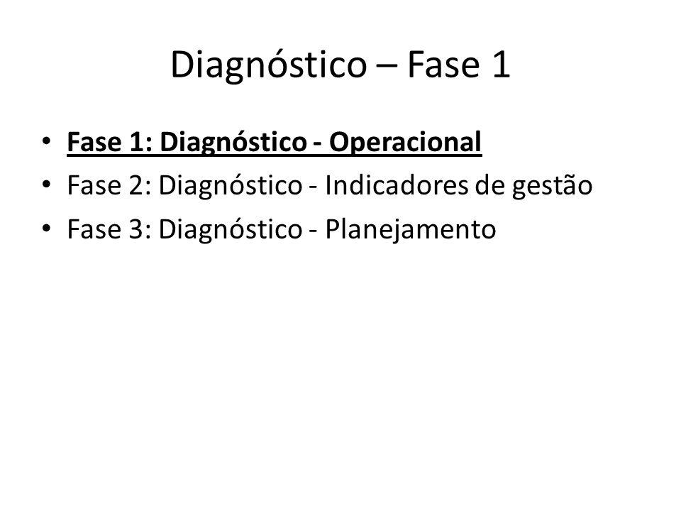 Diagnóstico – Fase 1 Fase 1: Diagnóstico - Operacional