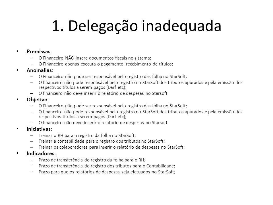 1. Delegação inadequada Premissas: Anomalias: Objetivo: Iniciativas: