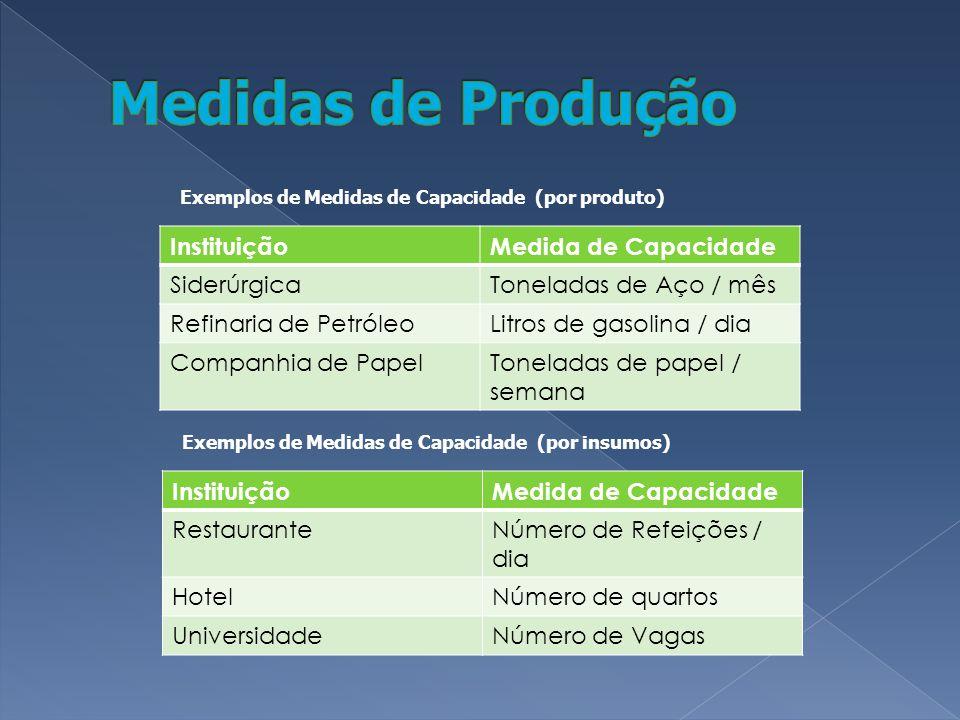Medidas de Produção Instituição Medida de Capacidade Siderúrgica
