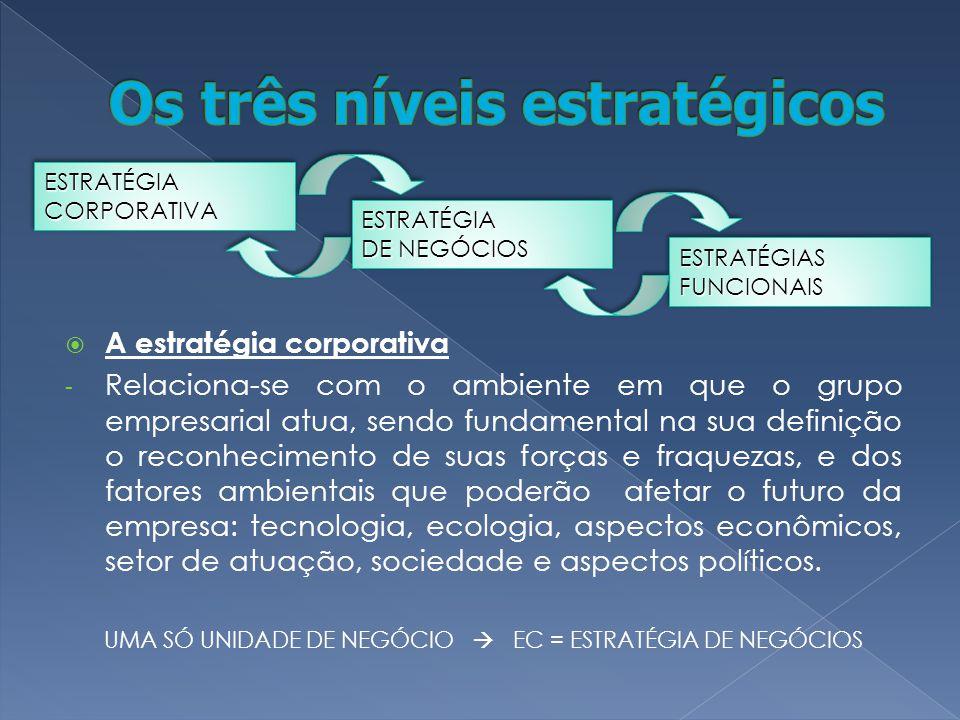 Os três níveis estratégicos