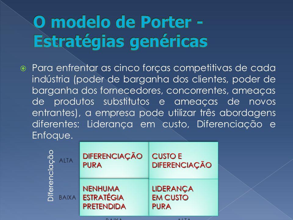 O modelo de Porter - Estratégias genéricas