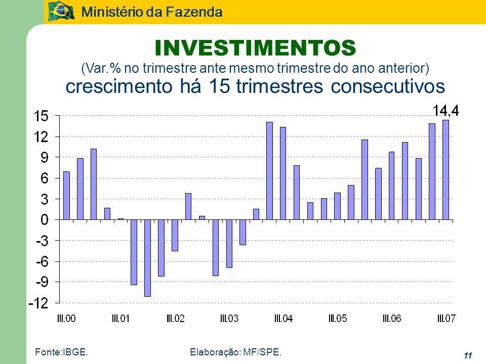 INVESTIMENTOS (Var.% no trimestre ante mesmo trimestre do ano anterior) crescimento há 15 trimestres consecutivos