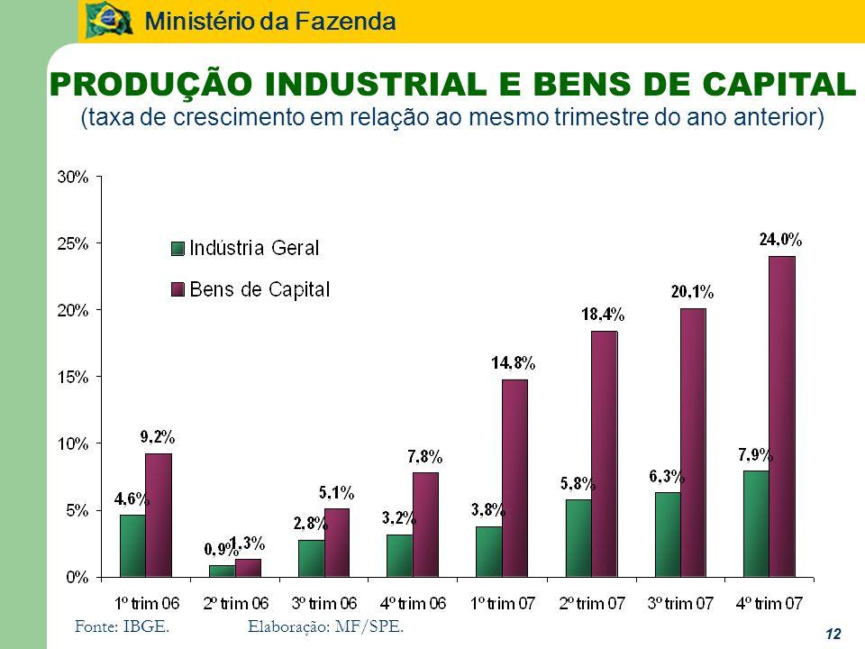 PRODUÇÃO INDUSTRIAL E BENS DE CAPITAL