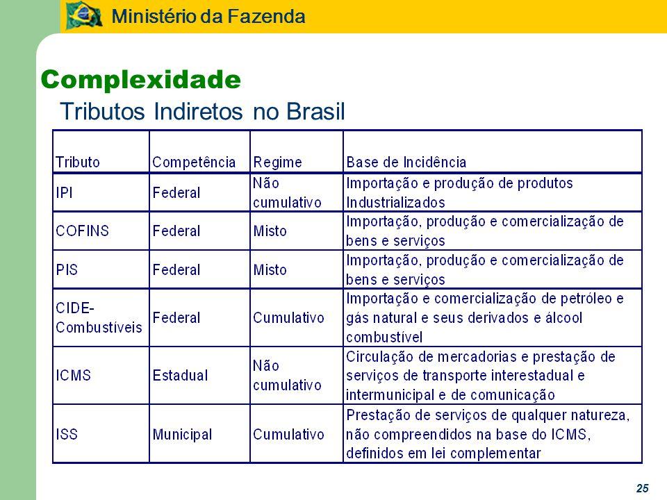 Complexidade Tributos Indiretos no Brasil 25